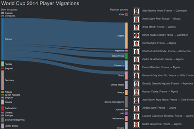 World Cup 2014 Player Migrations